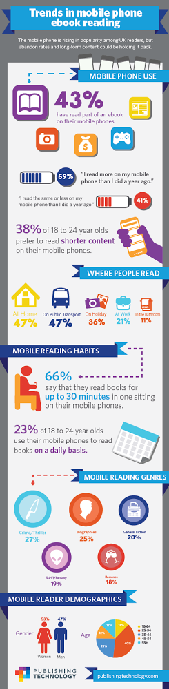 mobile reading